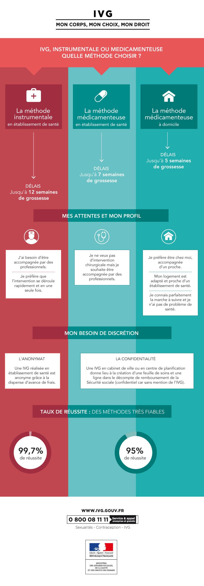 infographie_methodes_ivg